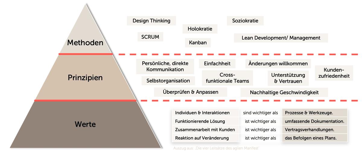 Die Grafik zeigt eine Pyramide bestehend aus drei Stufen. Werte, Prinzipien und Methoden.