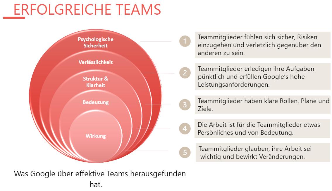 Die Grafik zeigt 5 Schlüsseldynamiken für erfolgreiche Teams: Psychologische Sicherheit, Verläss-lichkeit, Struktur und Klarheit, Bedeutung, Wirkung.