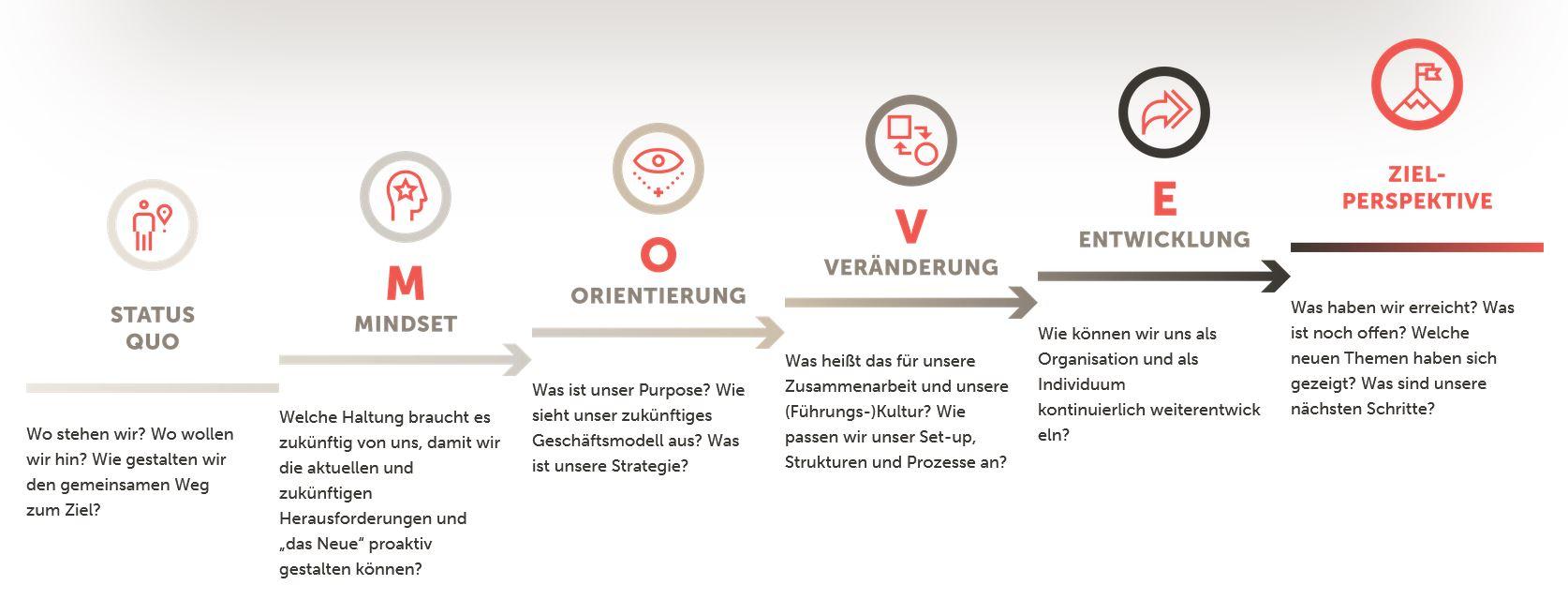 Die Grafik zeigt das von Charlotte Heidsiek entwickelte MOVE-Modell, ihr ganzheitlicher Ansatz für Changeprozesse oder Transformationen.
