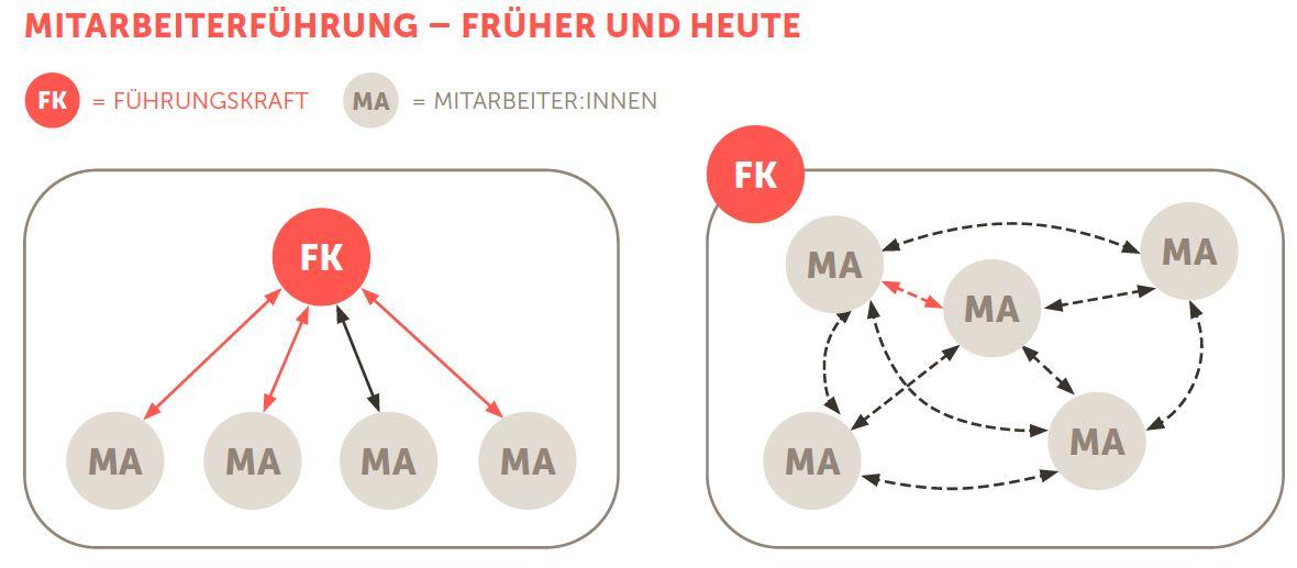 Die Grafik zeigt anhand zweier Bilder, wie Führungskräfte früher Ihr Team geleitet haben (hierar-chische Steuerung) und heute ihr Team steuern (dynamische Steuerung).
