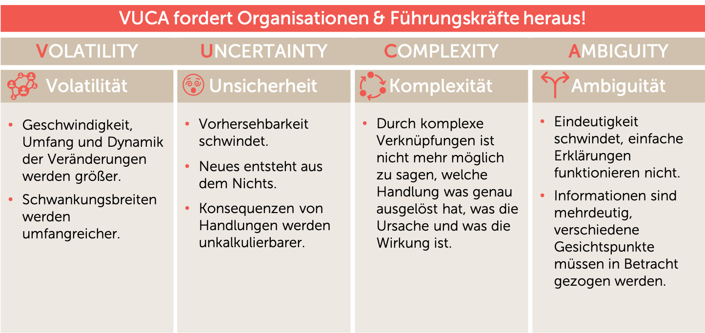 """Die Grafik zeigt und beschreibt das VUCA-Modell und die Herausforderungen der """"neuen"""" Arbeits-welt: Volatilität, Unsicherheit, Komplexität, Ambiguität."""